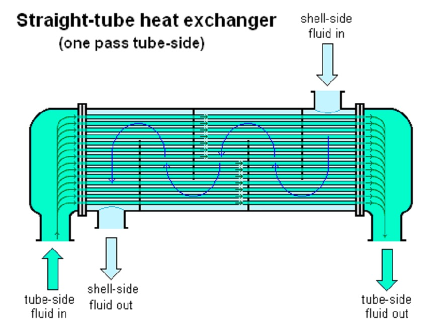 heat exchanger release and ammonia release Heat transfer from iatcs and eatcs occurs at ammonia-to-water interface heat exchanger (ifhx) externally mounted systems page no 4 s  ammonia release on iss.